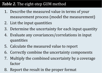 Table 2. The eight-step GUM method