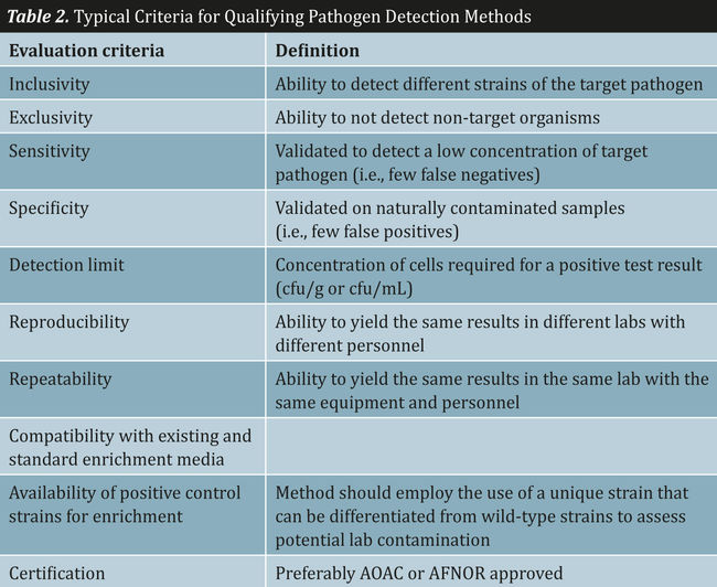 Table 2. Typical Criteria for Qualifying Pathogen Detection Methods