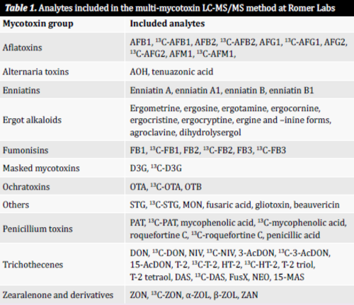Table1: Analytes included in the multi-mycotoxin LC-MS/MS method