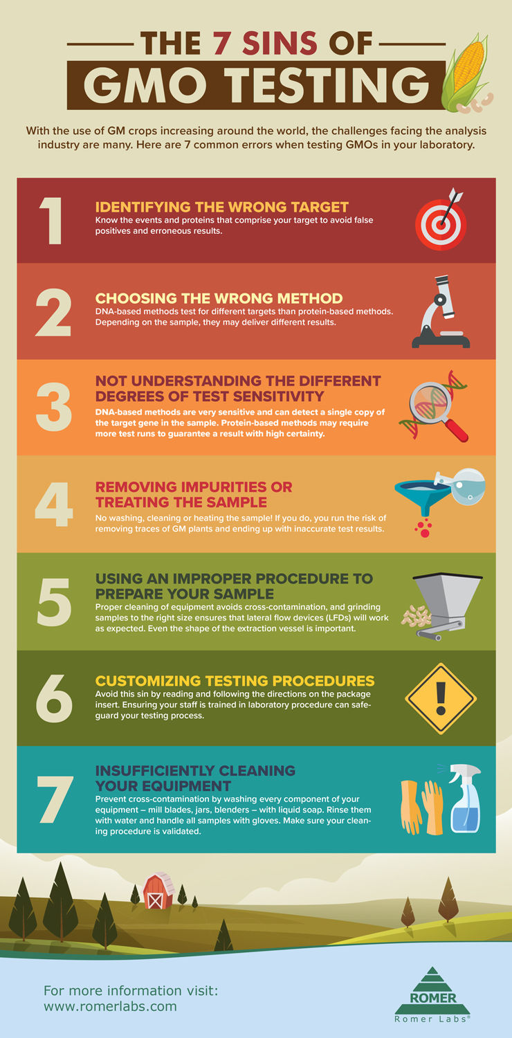 The 7 Sins of GMO Testing [Infographic]