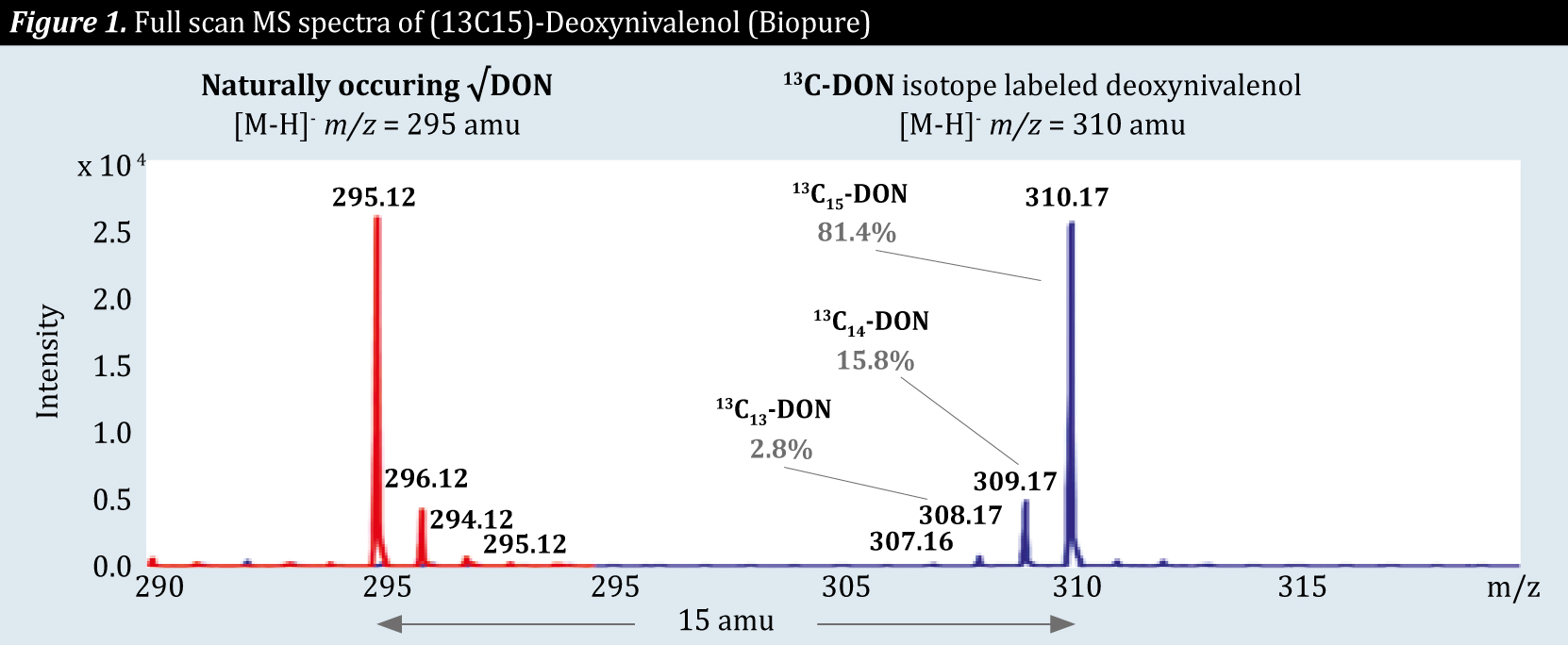 Figure 1. Full scan MS spectra of (13C15)-Deoxynivalenol (Biopure)