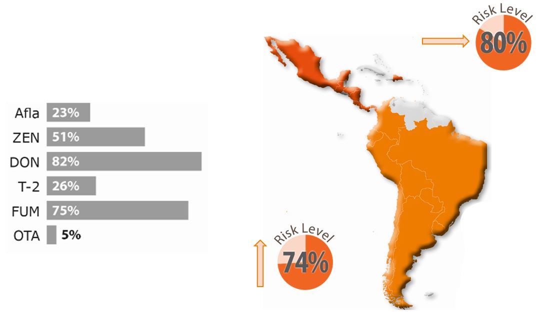 Biomin Mycotoxin Survey 2017 - South America Map