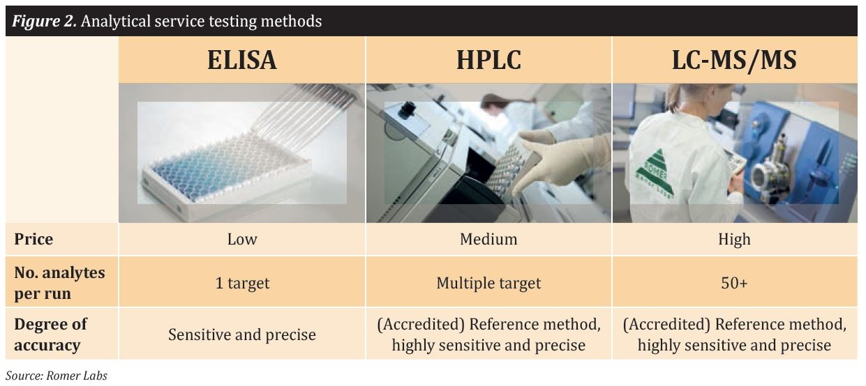 Figure 2: Analytical service testing methods